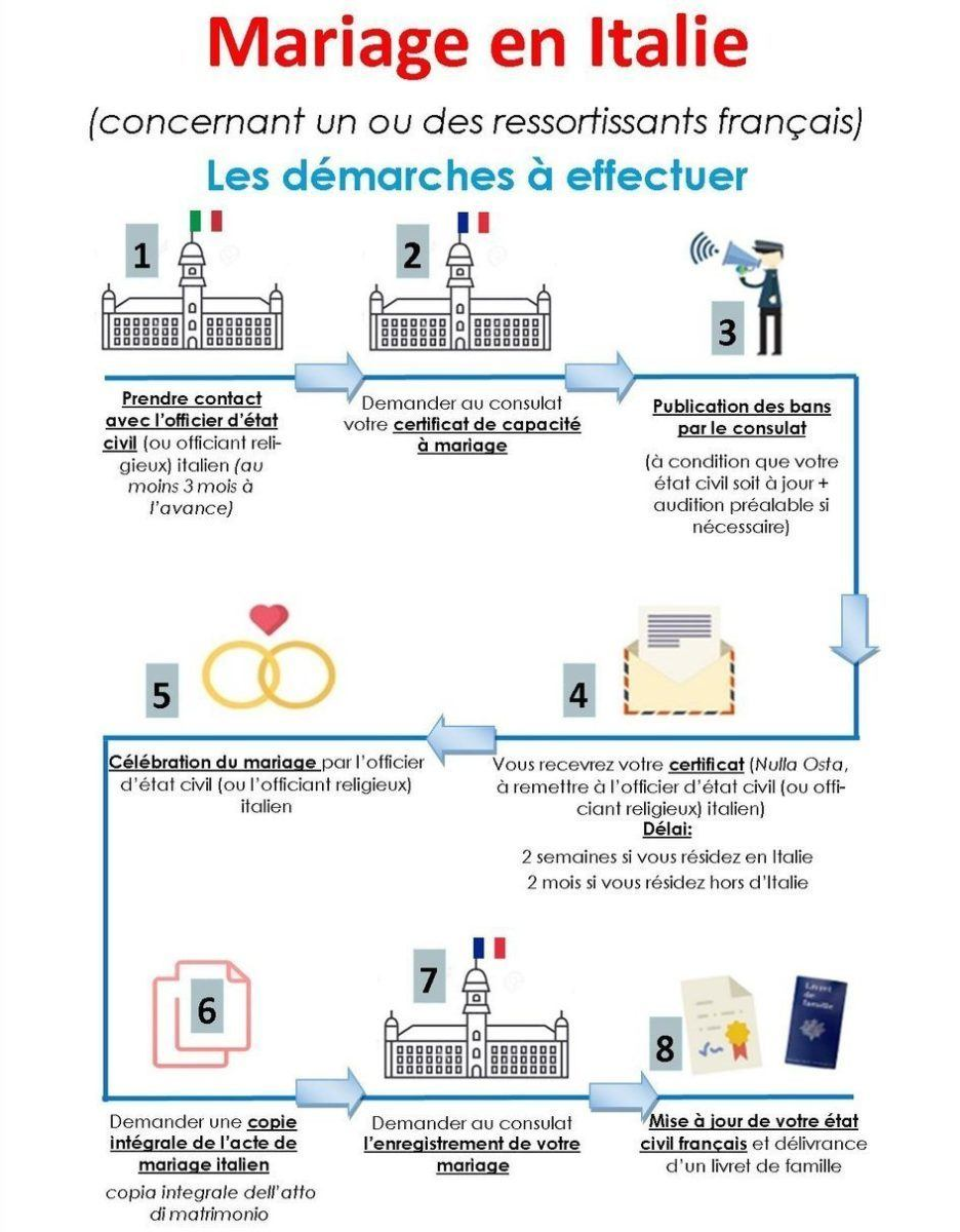 d_C3_A9marches_ambassade